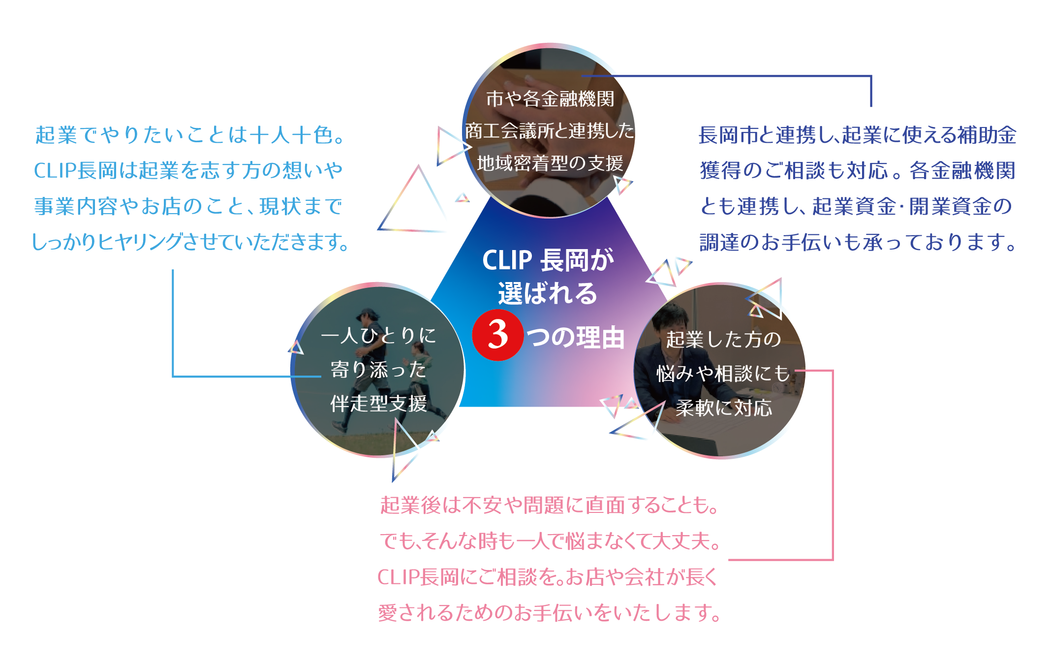 CLIP長岡が選ばれる3つの理由 一人ひとりに寄り添った伴走型支援 起業でやりたいことは十人十色。CLIP長岡は起業を志す方の想いや事業内容やお店のこと、現状までしっかりヒヤリングさせていただきます。 長岡市や各金融機関、長岡商工会議所と連携した地域密着型の支援 長岡市と連携し、起業に使える補助金獲得のご相談も対応。各金融機関とも連携し、起業資金・開業資金の調達のお手伝いも承っております。 長岡市で起業した方の悩みや相談にも柔軟に対応 起業後は不安や問題に直面することも。でも、そんな時も一人で悩まなくて大丈夫です。CLIP長岡にご相談ください。お店や会社が長く愛されるためのお手伝いをいたします。